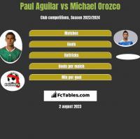 Paul Aguilar vs Michael Orozco h2h player stats