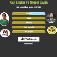 Paul Aguilar vs Miguel Layun h2h player stats