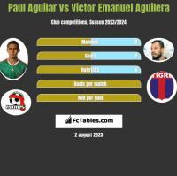 Paul Aguilar vs Victor Emanuel Aguilera h2h player stats