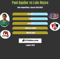 Paul Aguilar vs Luis Reyes h2h player stats