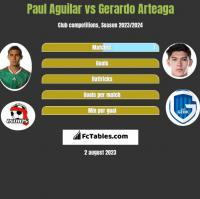 Paul Aguilar vs Gerardo Arteaga h2h player stats