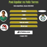 Paul Aguilar vs Felix Torres h2h player stats