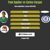Paul Aguilar vs Carlos Vargas h2h player stats