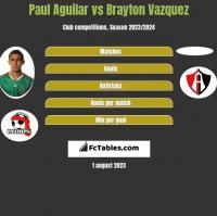 Paul Aguilar vs Brayton Vazquez h2h player stats