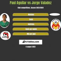 Paul Aguilar vs Jorge Valadez h2h player stats