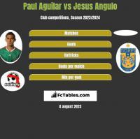 Paul Aguilar vs Jesus Angulo h2h player stats