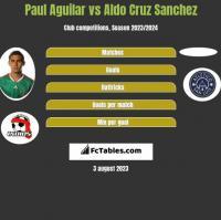 Paul Aguilar vs Aldo Cruz Sanchez h2h player stats