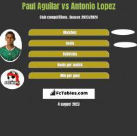 Paul Aguilar vs Antonio Lopez h2h player stats