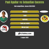 Paul Aguilar vs Sebastian Caceres h2h player stats