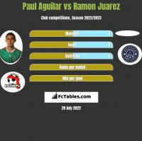 Paul Aguilar vs Ramon Juarez h2h player stats