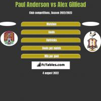 Paul Anderson vs Alex Gilliead h2h player stats