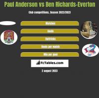 Paul Anderson vs Ben Richards-Everton h2h player stats