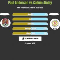 Paul Anderson vs Callum Ainley h2h player stats