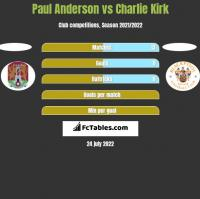 Paul Anderson vs Charlie Kirk h2h player stats