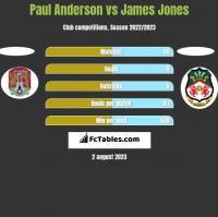 Paul Anderson vs James Jones h2h player stats