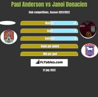 Paul Anderson vs Janoi Donacien h2h player stats
