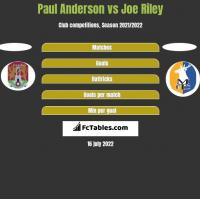 Paul Anderson vs Joe Riley h2h player stats