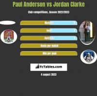 Paul Anderson vs Jordan Clarke h2h player stats