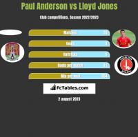 Paul Anderson vs Lloyd Jones h2h player stats
