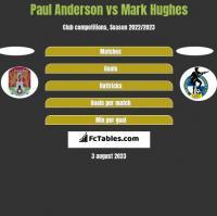Paul Anderson vs Mark Hughes h2h player stats
