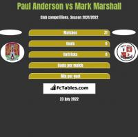Paul Anderson vs Mark Marshall h2h player stats
