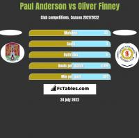 Paul Anderson vs Oliver Finney h2h player stats