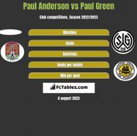 Paul Anderson vs Paul Green h2h player stats