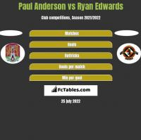 Paul Anderson vs Ryan Edwards h2h player stats