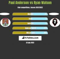 Paul Anderson vs Ryan Watson h2h player stats