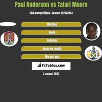 Paul Anderson vs Tafari Moore h2h player stats