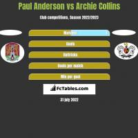 Paul Anderson vs Archie Collins h2h player stats