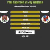 Paul Anderson vs Jay Williams h2h player stats