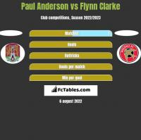 Paul Anderson vs Flynn Clarke h2h player stats