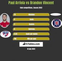 Paul Arriola vs Brandon Vincent h2h player stats