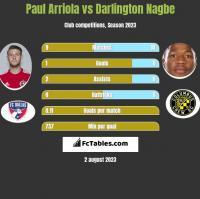 Paul Arriola vs Darlington Nagbe h2h player stats