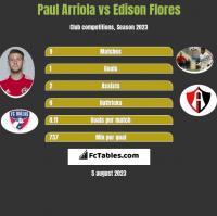 Paul Arriola vs Edison Flores h2h player stats