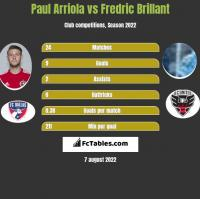 Paul Arriola vs Fredric Brillant h2h player stats