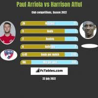 Paul Arriola vs Harrison Afful h2h player stats