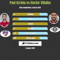 Paul Arriola vs Hector Villalba h2h player stats