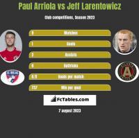 Paul Arriola vs Jeff Larentowicz h2h player stats
