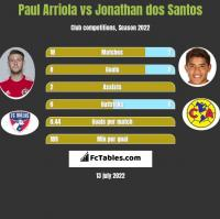 Paul Arriola vs Jonathan dos Santos h2h player stats