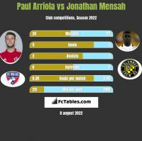 Paul Arriola vs Jonathan Mensah h2h player stats