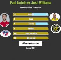 Paul Arriola vs Josh Williams h2h player stats