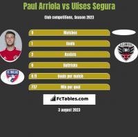 Paul Arriola vs Ulises Segura h2h player stats