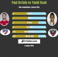 Paul Arriola vs Yamil Asad h2h player stats