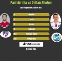 Paul Arriola vs Zoltan Stieber h2h player stats