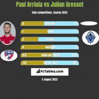 Paul Arriola vs Julian Gressel h2h player stats