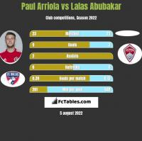 Paul Arriola vs Lalas Abubakar h2h player stats