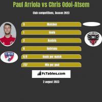 Paul Arriola vs Chris Odoi-Atsem h2h player stats