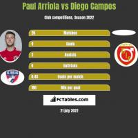 Paul Arriola vs Diego Campos h2h player stats